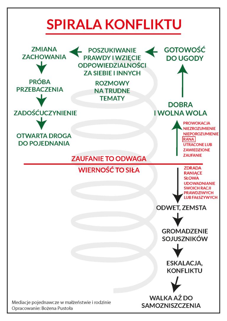 Spirala konfliktu mediacje pojednawcze